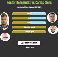 Hector Hernandez vs Carlos Clerc h2h player stats