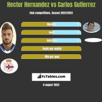 Hector Hernandez vs Carlos Gutierrez h2h player stats