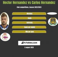 Hector Hernandez vs Carlos Hernandez h2h player stats