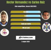 Hector Hernandez vs Carlos Ruiz h2h player stats