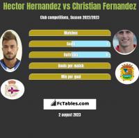 Hector Hernandez vs Christian Fernandez h2h player stats