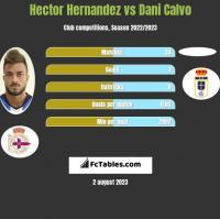 Hector Hernandez vs Dani Calvo h2h player stats
