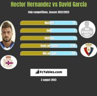 Hector Hernandez vs David Garcia h2h player stats