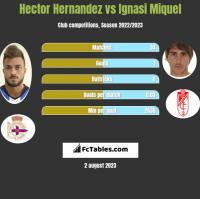 Hector Hernandez vs Ignasi Miquel h2h player stats
