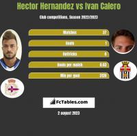 Hector Hernandez vs Ivan Calero h2h player stats