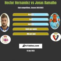 Hector Hernandez vs Jonas Ramalho h2h player stats