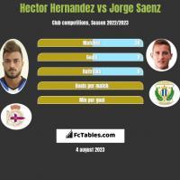 Hector Hernandez vs Jorge Saenz h2h player stats