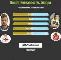 Hector Hernandez vs Juanpe h2h player stats