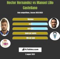 Hector Hernandez vs Manuel Lillo Castellano h2h player stats
