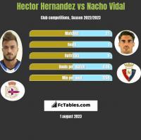 Hector Hernandez vs Nacho Vidal h2h player stats