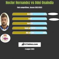 Hector Hernandez vs Odei Onaindia h2h player stats