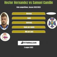 Hector Hernandez vs Samuel Camille h2h player stats