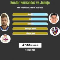 Hector Hernandez vs Juanjo h2h player stats
