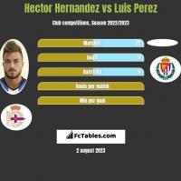 Hector Hernandez vs Luis Perez h2h player stats