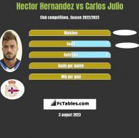 Hector Hernandez vs Carlos Julio h2h player stats
