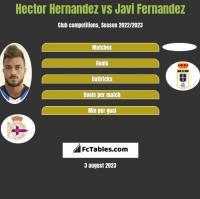 Hector Hernandez vs Javi Fernandez h2h player stats