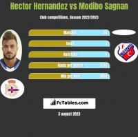 Hector Hernandez vs Modibo Sagnan h2h player stats