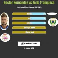 Hector Hernandez vs Enric Franquesa h2h player stats