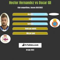 Hector Hernandez vs Oscar Gil h2h player stats