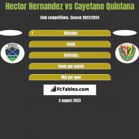 Hector Hernandez vs Cayetano Quintana h2h player stats