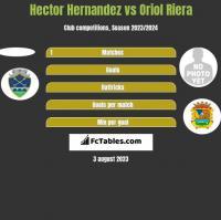 Hector Hernandez vs Oriol Riera h2h player stats