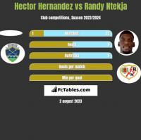 Hector Hernandez vs Randy Ntekja h2h player stats