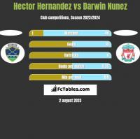 Hector Hernandez vs Darwin Nunez h2h player stats
