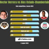 Hector Herrera vs Alex Oxlade-Chamberlain h2h player stats