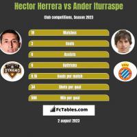 Hector Herrera vs Ander Iturraspe h2h player stats