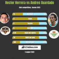 Hector Herrera vs Andres Guardado h2h player stats
