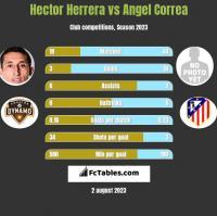 Hector Herrera vs Angel Correa h2h player stats