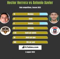 Hector Herrera vs Antonio Xavier h2h player stats