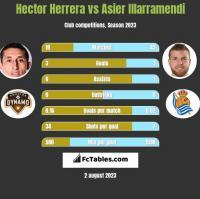 Hector Herrera vs Asier Illarramendi h2h player stats