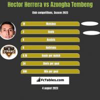Hector Herrera vs Azongha Tembeng h2h player stats