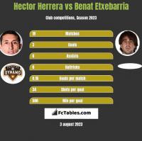 Hector Herrera vs Benat Etxebarria h2h player stats