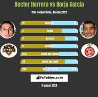 Hector Herrera vs Borja Garcia h2h player stats
