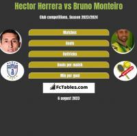 Hector Herrera vs Bruno Monteiro h2h player stats