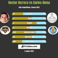Hector Herrera vs Carles Alena h2h player stats