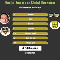 Hector Herrera vs Cheick Doukoure h2h player stats