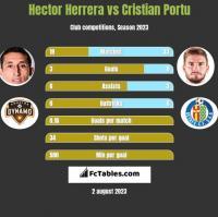 Hector Herrera vs Cristian Portu h2h player stats