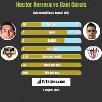Hector Herrera vs Dani Garcia h2h player stats