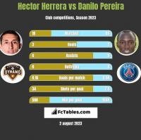 Hector Herrera vs Danilo Pereira h2h player stats