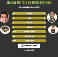 Hector Herrera vs David Ferreiro h2h player stats