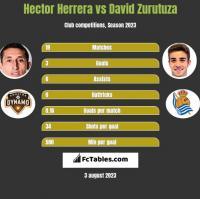 Hector Herrera vs David Zurutuza h2h player stats