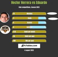 Hector Herrera vs Eduardo h2h player stats