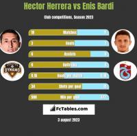 Hector Herrera vs Enis Bardi h2h player stats