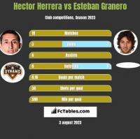 Hector Herrera vs Esteban Granero h2h player stats