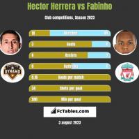Hector Herrera vs Fabinho h2h player stats