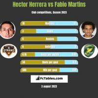 Hector Herrera vs Fabio Martins h2h player stats