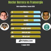 Hector Herrera vs Fransergio h2h player stats